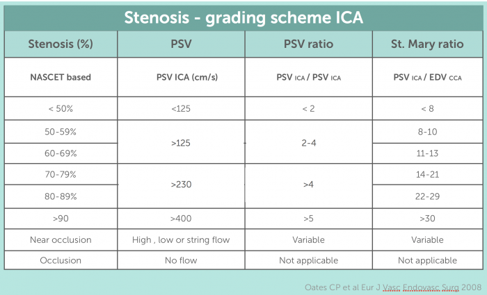 Table Grading Scheme ICA Stenosis